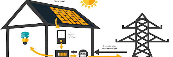 Converting sunlight into electricity
