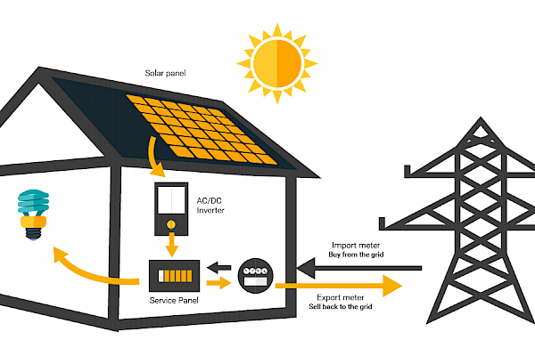 Converting Sunlight Into Electricity / How Does Solar Work?