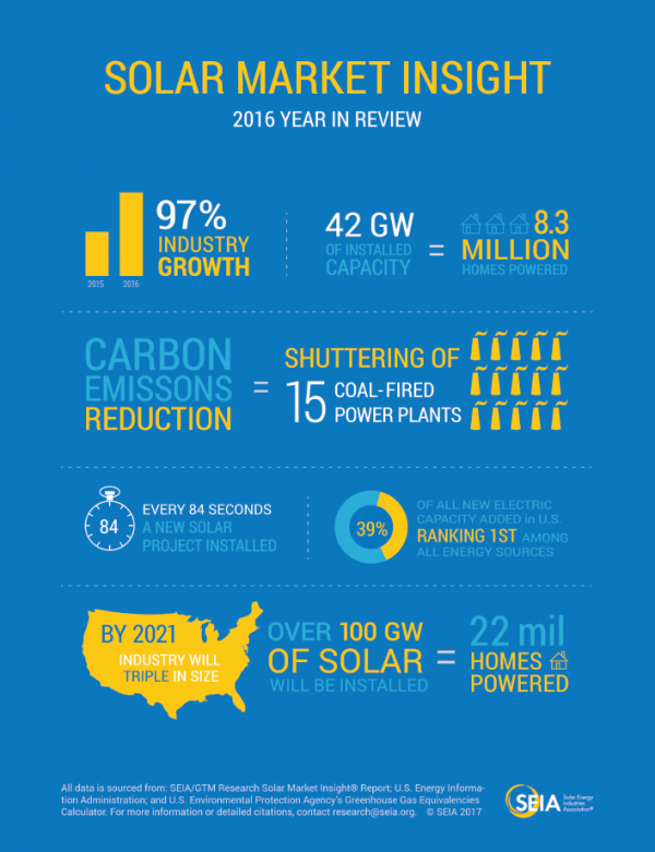 Who wouldn't want to be part of a 95% growth in solar?