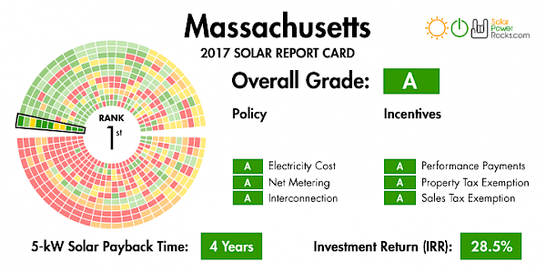 Massachusetts Finalizes SREC II Solar Panel Incentive Extension