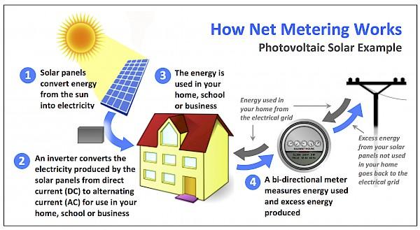 What is solar energy net metering?