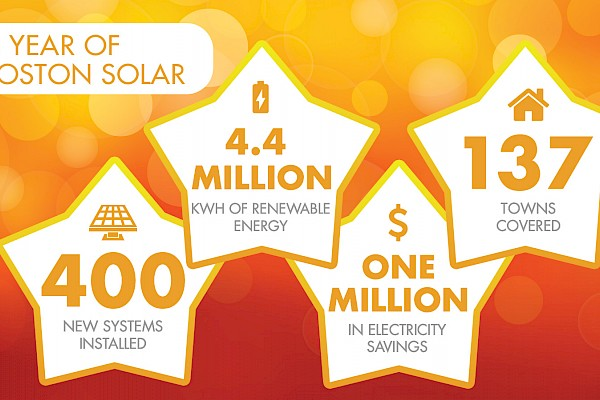 Another Trip Around the Sun: Boston Solar's 2018